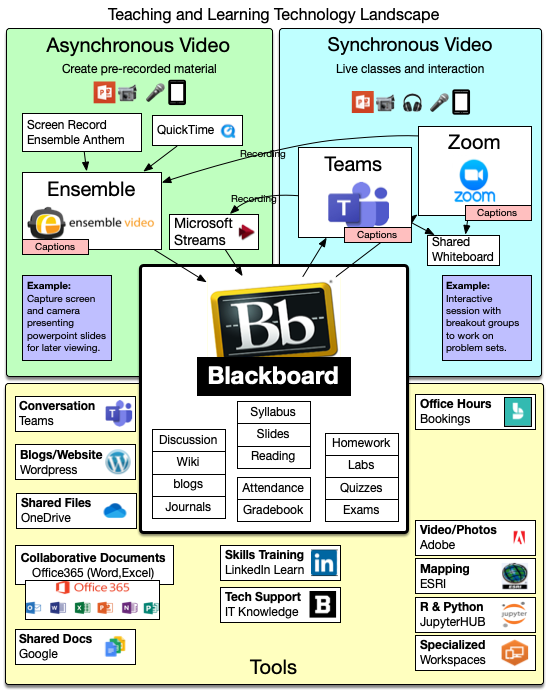 Graphic displaying the technology landscape of tools that Bowdoin has to support online learning.